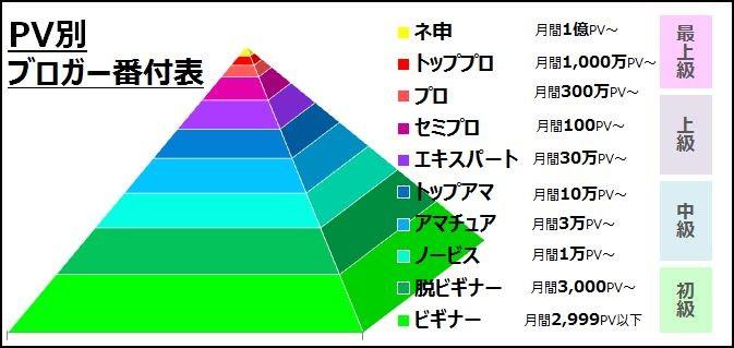 PV数別ブロガー番付表