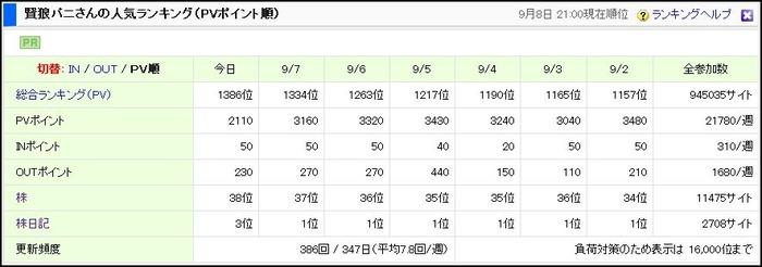にほんブログ村 PV数ランキング
