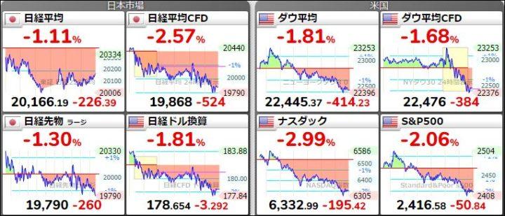 昨夜の株価20181222
