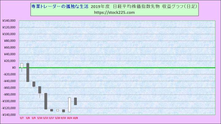 収益グラフ日足20191008
