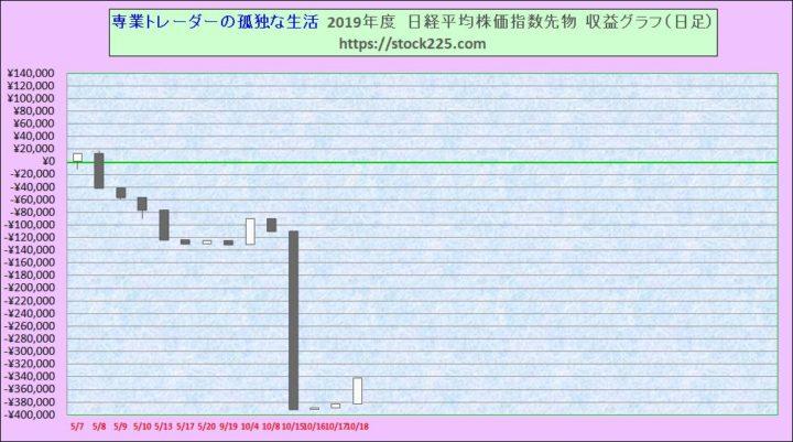 収益グラフ20191018
