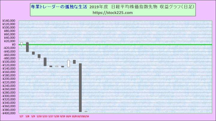 収益グラフ20191016