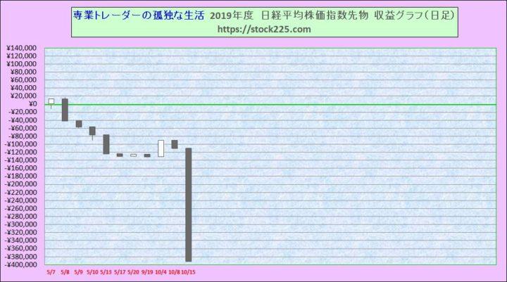 収益グラフ20191015
