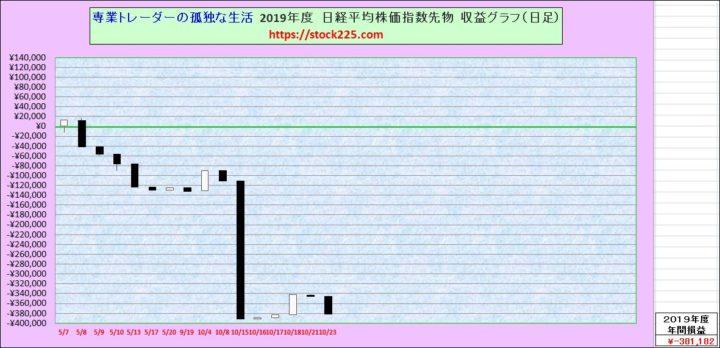 収益グラフ20191023