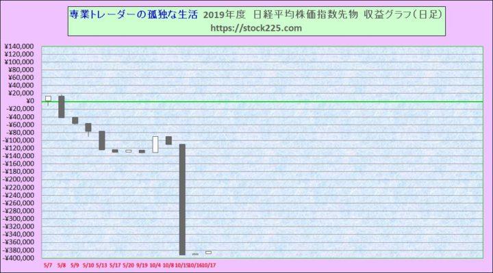 収支グラフ20191017