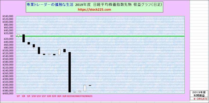 収益グラフ20191021