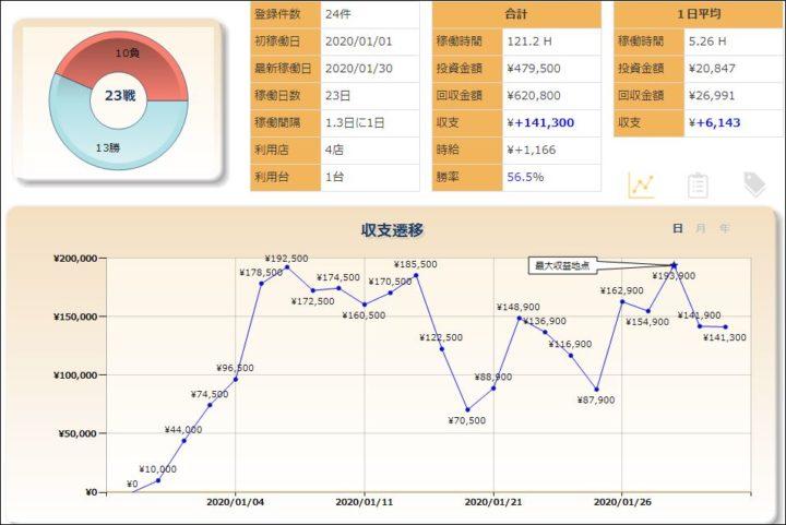 スロットグラフ20200130