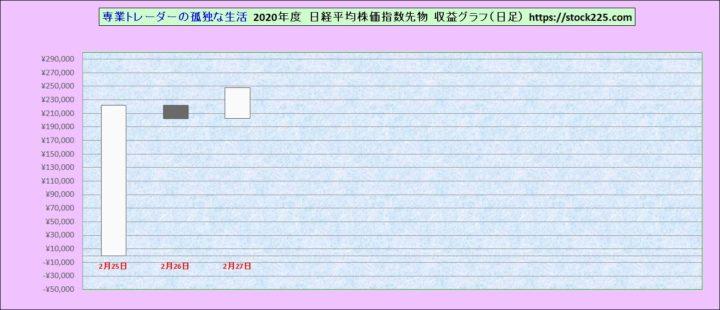 収益グラフ20200227