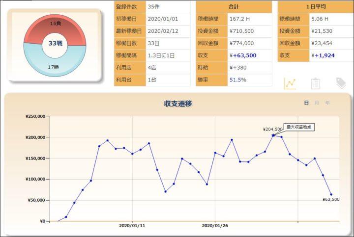 スロット収支グラフ20200216