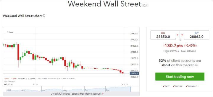 ウイークエンドNYダウの株価202002230815