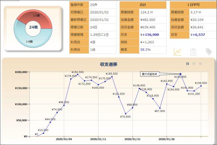 スロットグラフ20200131