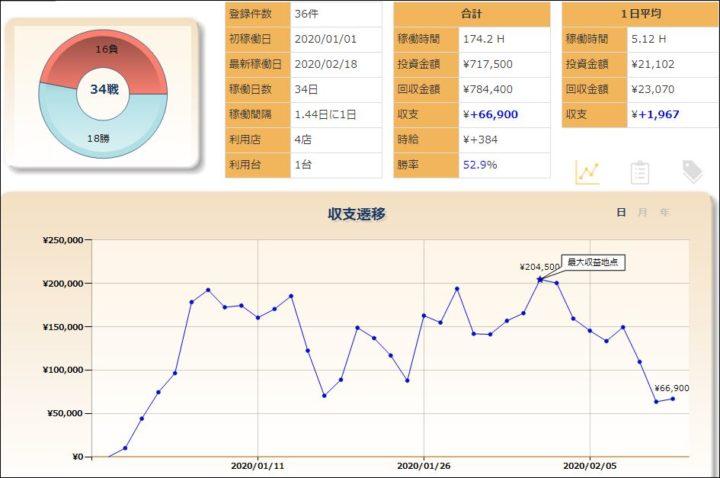 スロット収支グラフ20200218
