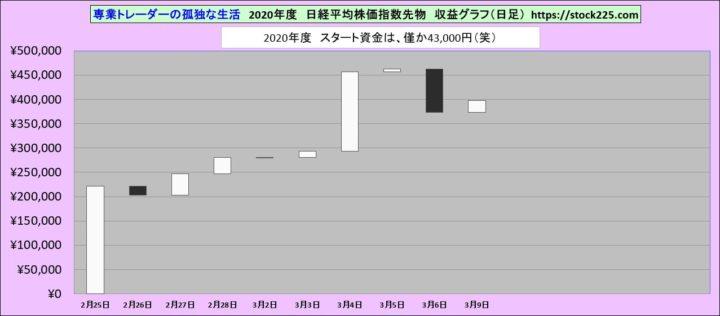 収益グラフ20200308