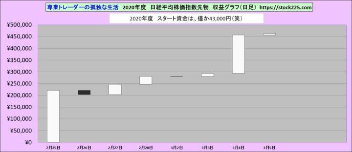 収益グラフ20200305