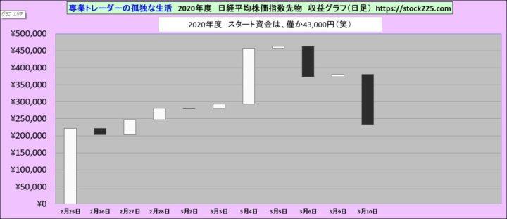 収益グラフ20200310