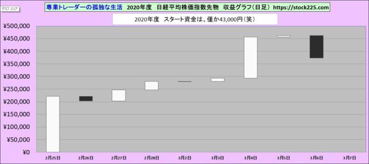 収益グラフ20200306