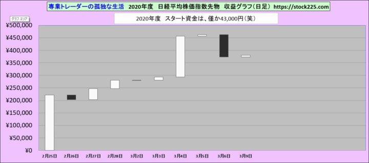 収益グラフ20200309