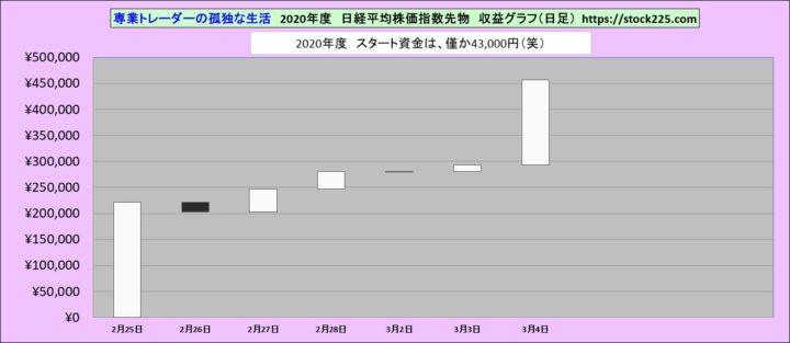 収益グラフ20200304