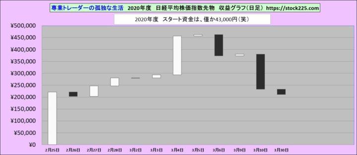 収益グラフ20200330