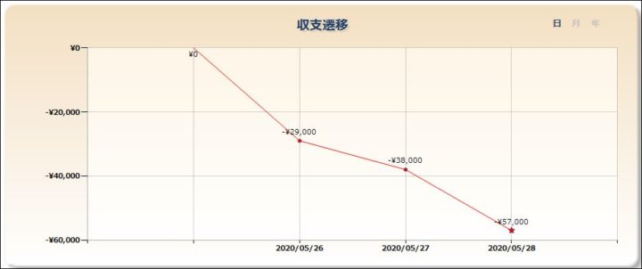 スロット収支20200528