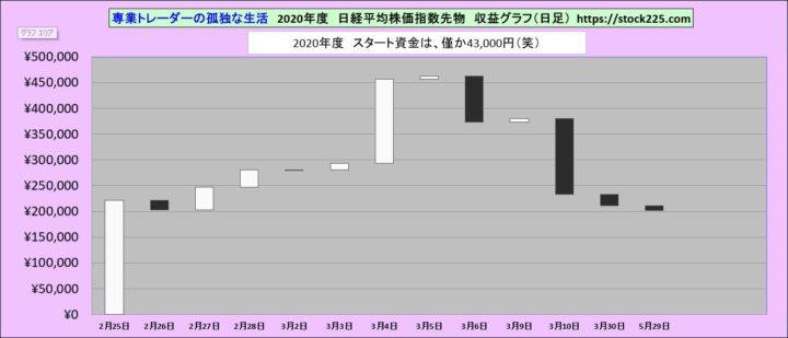 トレード収益グラフ20200529