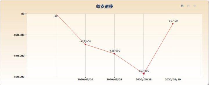 スロット収支20200529