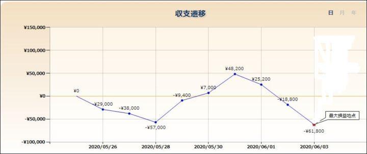 スロット収支グラフ(仮)