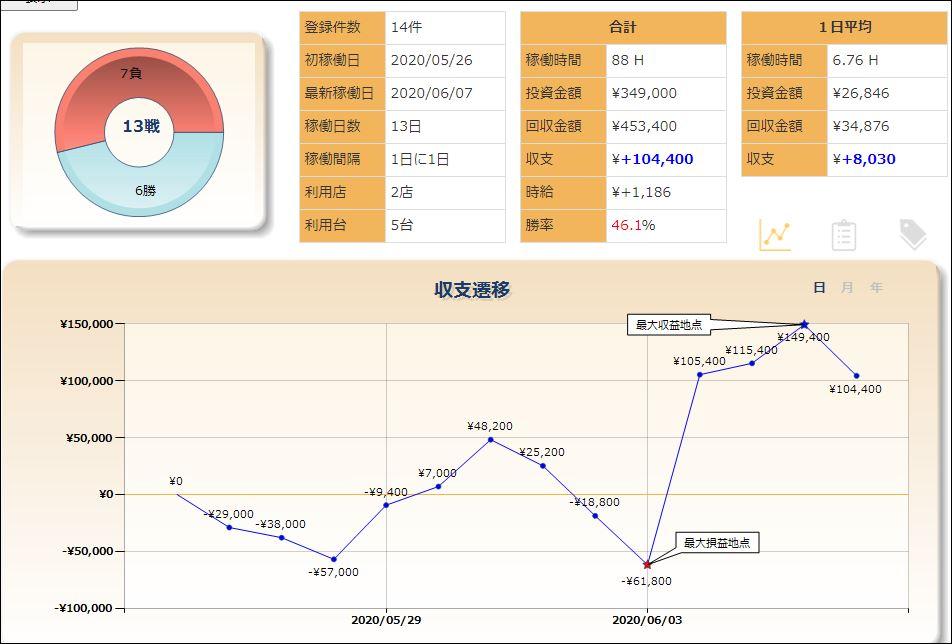 収支グラフ20200607