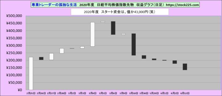 収益グラフ20200612