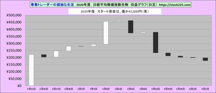トレード収支日足グラフ