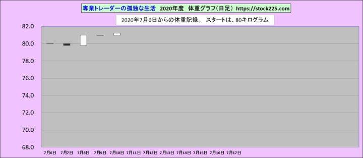 体重20200710