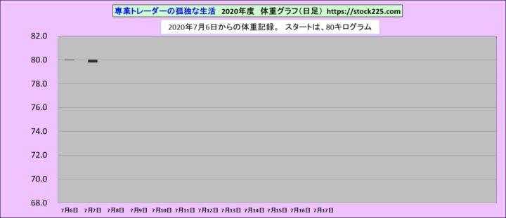 体重記録20200707