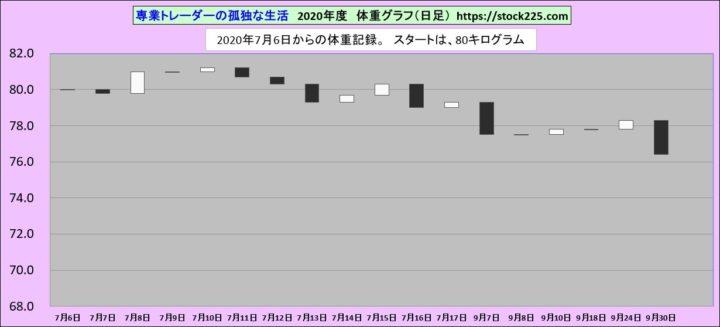 体重の推移20200930