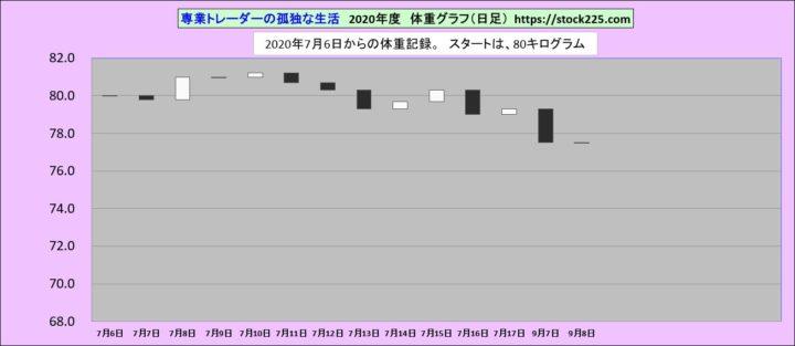 体重記録20200908