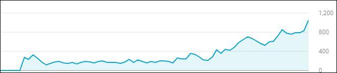視聴回数グラフ