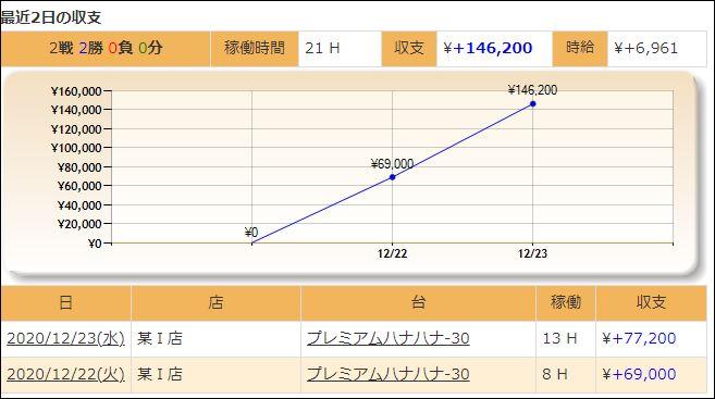 スロット収支20201223