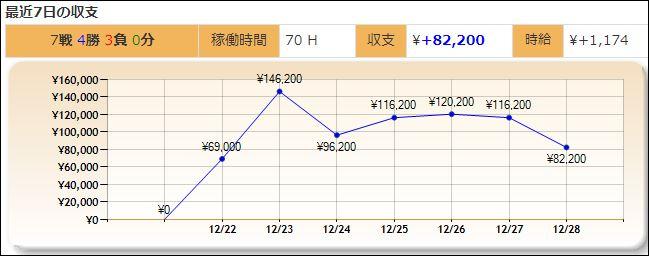 最近7日間の収支グラフ