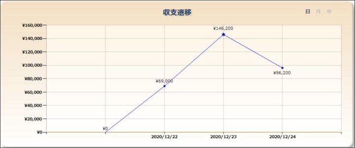 パチンコ収支20201224