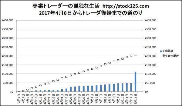 資産残高推移20170516
