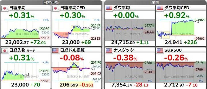 株価の状況20180521