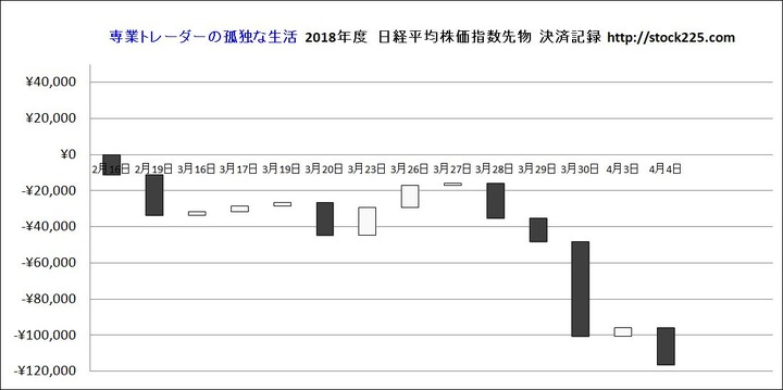 決済記録グラフ20180404