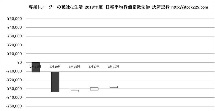 決済記録グラフ20180319