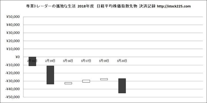 決済記録グラフ20180820