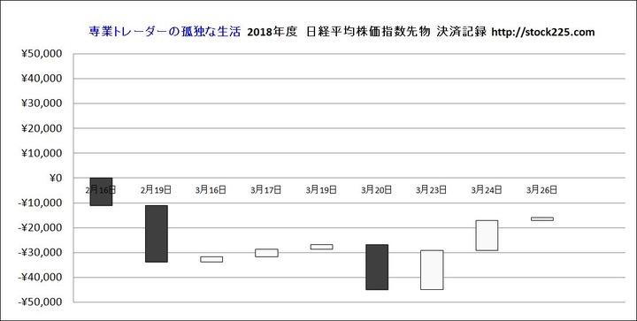 決済記録グラフ20180326