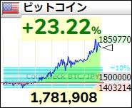 ビットコイン 2017年12月7日午後20時の価格