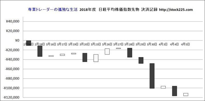 決済記録グラフ20180405