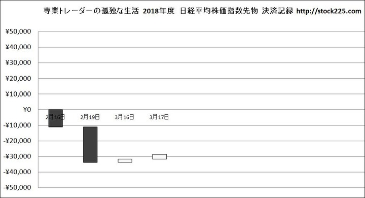 収支グラフ20180317