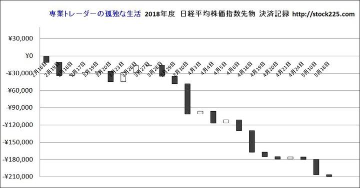 決済記録グラフ20180518