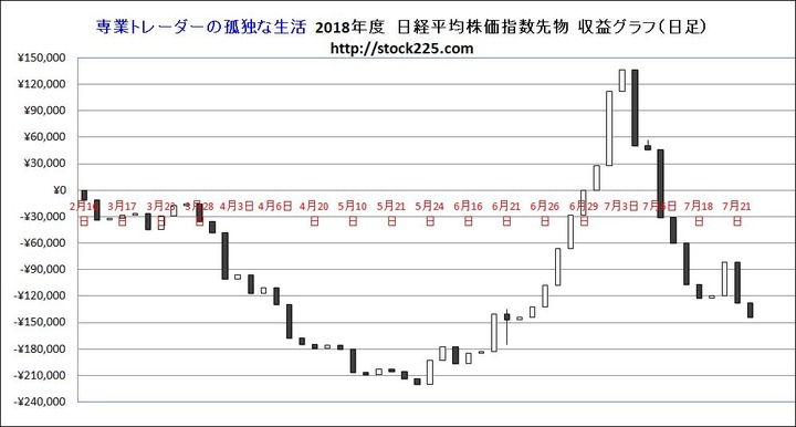 収益グラフ20180724