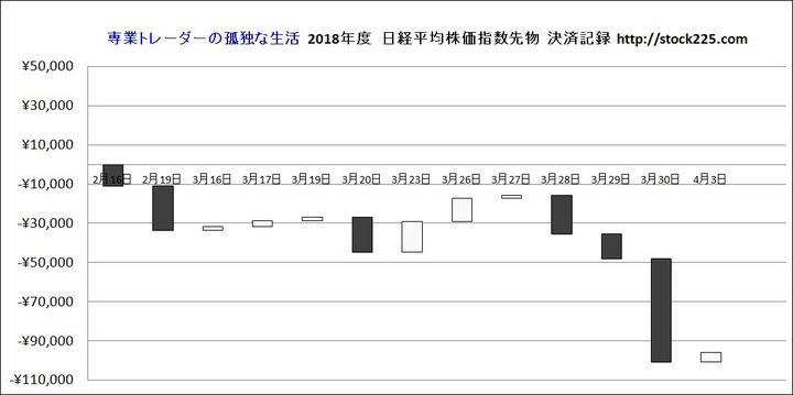 決済記録グラフ20180403